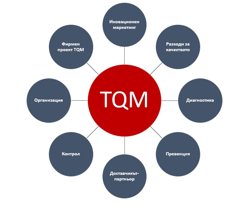 tqm, total. quality. management